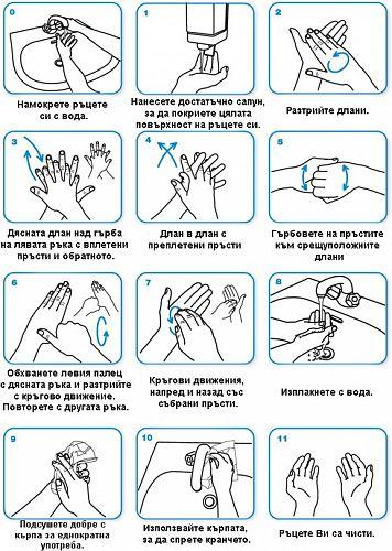 Кога и как да мием ръцете си правилно